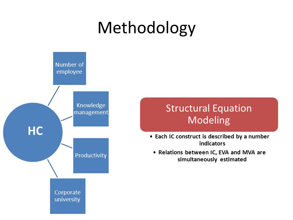 Methodology Number of employee Knowledge management Productivity Corporate university HC Structural Equation Modeling Each IC construct is described b