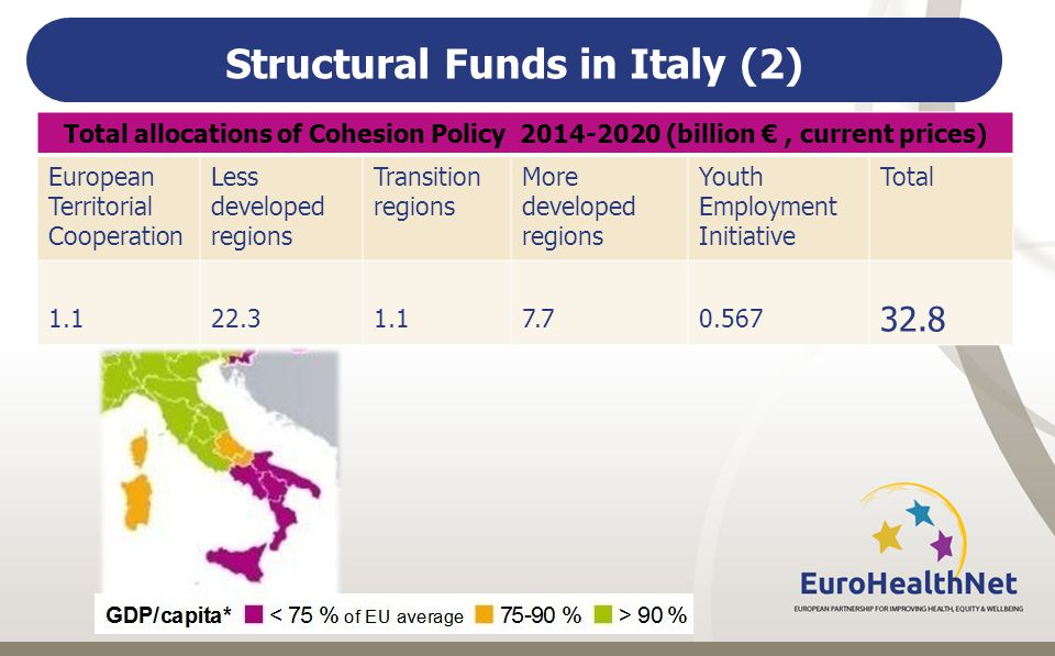 Structural Funds in Italy (2) Total allocations of Cohesion Policy (billion €, current prices) European Territorial Cooperation Less developed regions Transition regions More developed regions Youth Employment Initiative Total