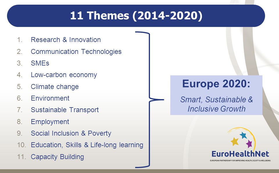 11 Themes ( ) 1.Research & Innovation 2.Communication Technologies 3.SMEs 4.Low-carbon economy 5.Climate change 6.Environment 7.Sustainable Transport 8.Employment 9.Social Inclusion & Poverty 10.Education, Skills & Life-long learning 11.Capacity Building Europe 2020: Smart, Sustainable & Inclusive Growth