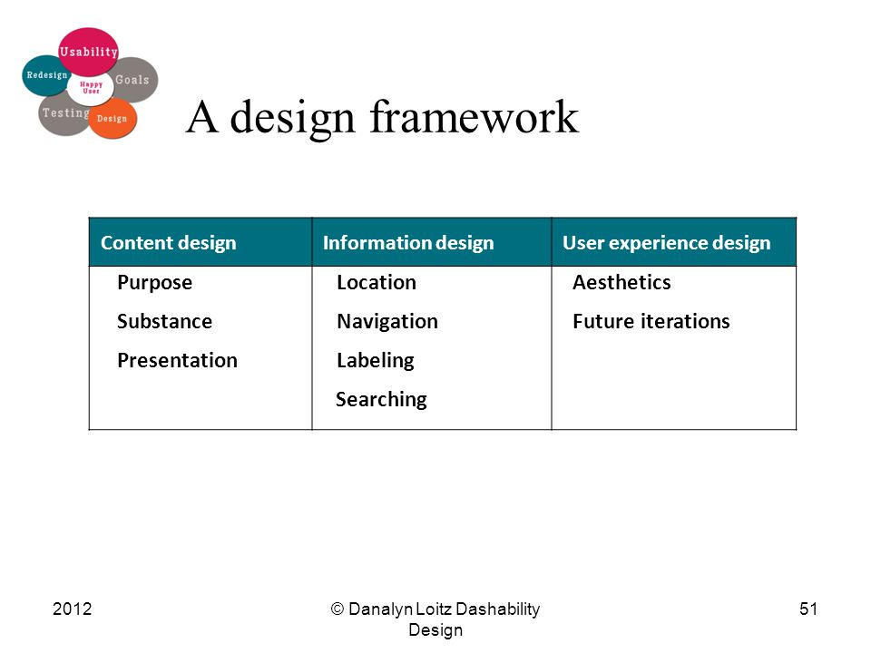 2012© Danalyn Loitz Dashability Design 51 A design framework Content designInformation designUser experience design Purpose Substance Presentation Location Navigation Labeling Searching Aesthetics Future iterations