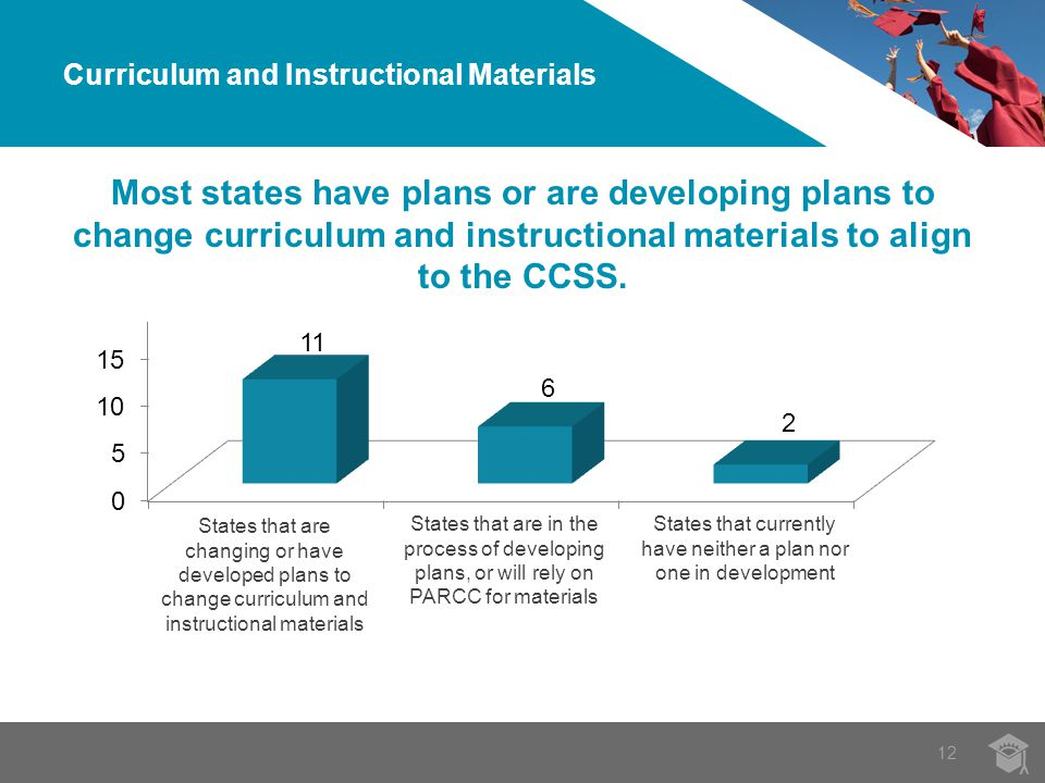 12 Most states have plans or are developing plans to change curriculum and instructional materials to align to the CCSS.