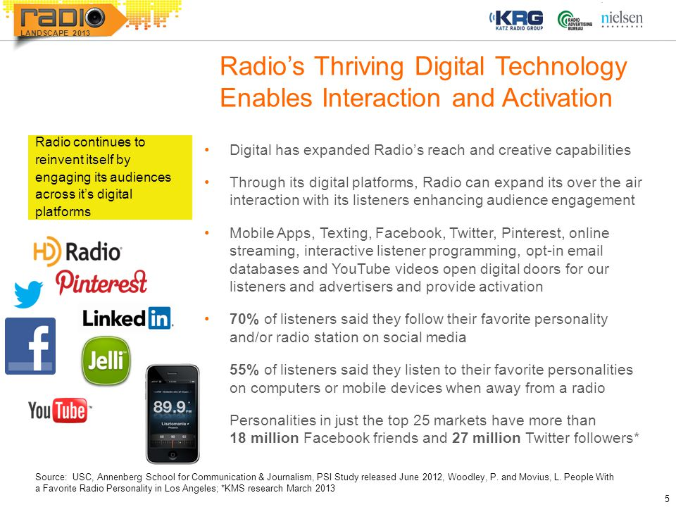 5 LANDSCAPE 2013 Radio's Thriving Digital Technology Enables Interaction and Activation Digital has expanded Radio's reach and creative capabilities T