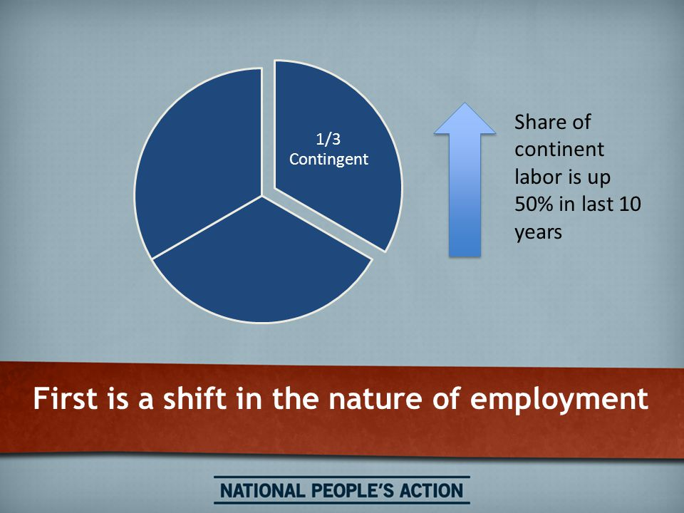 First is a shift in the nature of employment 1/3 Contingent Share of continent labor is up 50% in last 10 years