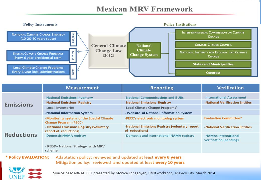 Source: SEMARNAT: PPT presented by Monica Echegoyen, PMR workshop, Mexico City, March 2014.