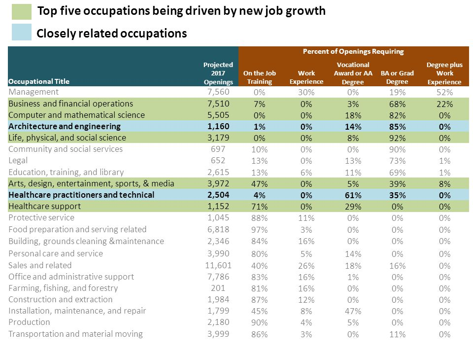 Percent of Openings Requiring Occupational Title Projected 2017 Openings On the Job Training Work Experience Vocational Award or AA Degree BA or Grad Degree Degree plus Work Experience Management7,560 0%30%0%19%52% Business and financial operations7,510 7%0%3%68%22% Computer and mathematical science5,505 0% 18%82%0% Architecture and engineering1,160 1%0%14%85%0% Life, physical, and social science3,179 0% 8%92%0% Community and social services697 10%0% 90%0% Legal652 13%0%13%73%1% Education, training, and library2,615 13%6%11%69%1% Arts, design, entertainment, sports, & media3,972 47%0%5%39%8% Healthcare practitioners and technical2,504 4%0%61%35%0% Healthcare support1,152 71%0%29%0% Protective service1,045 88%11%0% Food preparation and serving related6,818 97%3%0% Building, grounds cleaning &maintenance2,346 84%16%0% Personal care and service3,990 80%5%14%0% Sales and related11,601 40%26%18%16%0% Office and administrative support7,786 83%16%1%0% Farming, fishing, and forestry201 81%16%0% Construction and extraction1,984 87%12%0% Installation, maintenance, and repair1,799 45%8%47%0% Production2,180 90%4%5%0% Transportation and material moving3,999 86%3%0%11%0% Closely related occupations Top five occupations being driven by new job growth