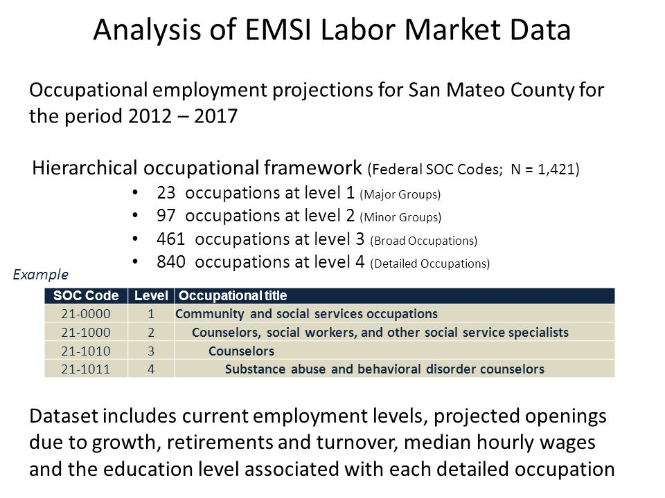 A detailed listing of occupations within each Cluster (Lists limited to occupations employing at least 100 workers in San Mateo County)