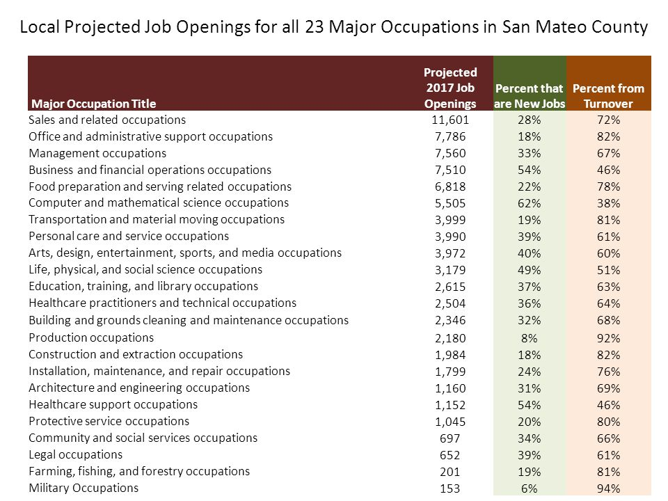 Major Occupation Title Projected 2017 Job Openings Percent that are New Jobs Percent from Turnover Sales and related occupations 11,601 28%72% Office and administrative support occupations 7,786 18%82% Management occupations 7,560 33%67% Business and financial operations occupations 7,510 54%46% Food preparation and serving related occupations 6,818 22%78% Computer and mathematical science occupations 5,505 62%38% Transportation and material moving occupations 3,999 19%81% Personal care and service occupations 3,990 39%61% Arts, design, entertainment, sports, and media occupations 3,972 40%60% Life, physical, and social science occupations 3,179 49%51% Education, training, and library occupations 2,615 37%63% Healthcare practitioners and technical occupations 2,504 36%64% Building and grounds cleaning and maintenance occupations 2,346 32%68% Production occupations 2,180 8%92% Construction and extraction occupations 1,984 18%82% Installation, maintenance, and repair occupations 1,799 24%76% Architecture and engineering occupations 1,160 31%69% Healthcare support occupations 1,152 54%46% Protective service occupations 1,045 20%80% Community and social services occupations 697 34%66% Legal occupations 652 39%61% Farming, fishing, and forestry occupations 201 19%81% Military Occupations 153 6%94% Local Projected Job Openings for all 23 Major Occupations in San Mateo County