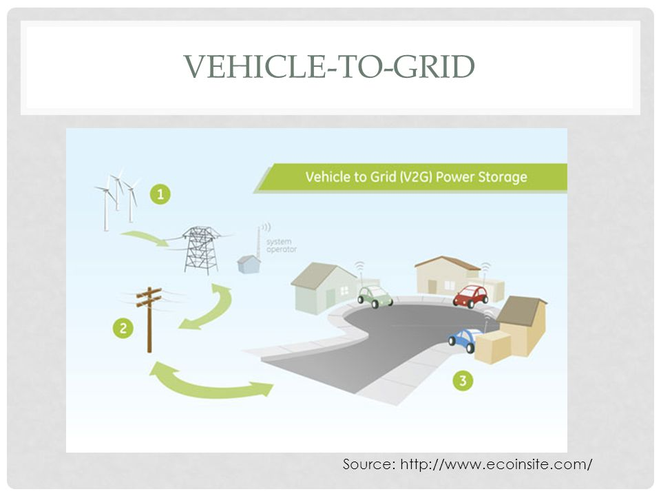 VEHICLE-TO-GRID Source: http://www.ecoinsite.com/
