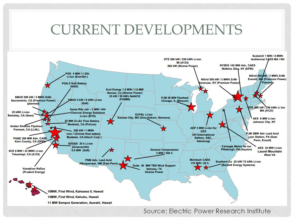 CURRENT DEVELOPMENTS Energy Storage demonstrations in the US, planned or under way Source: Electric Power Research Institute