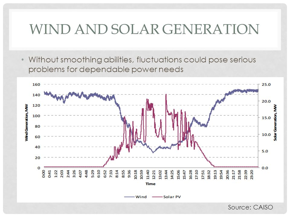 WIND AND SOLAR GENERATION Without smoothing abilities, fluctuations could pose serious problems for dependable power needs Source: CAISO