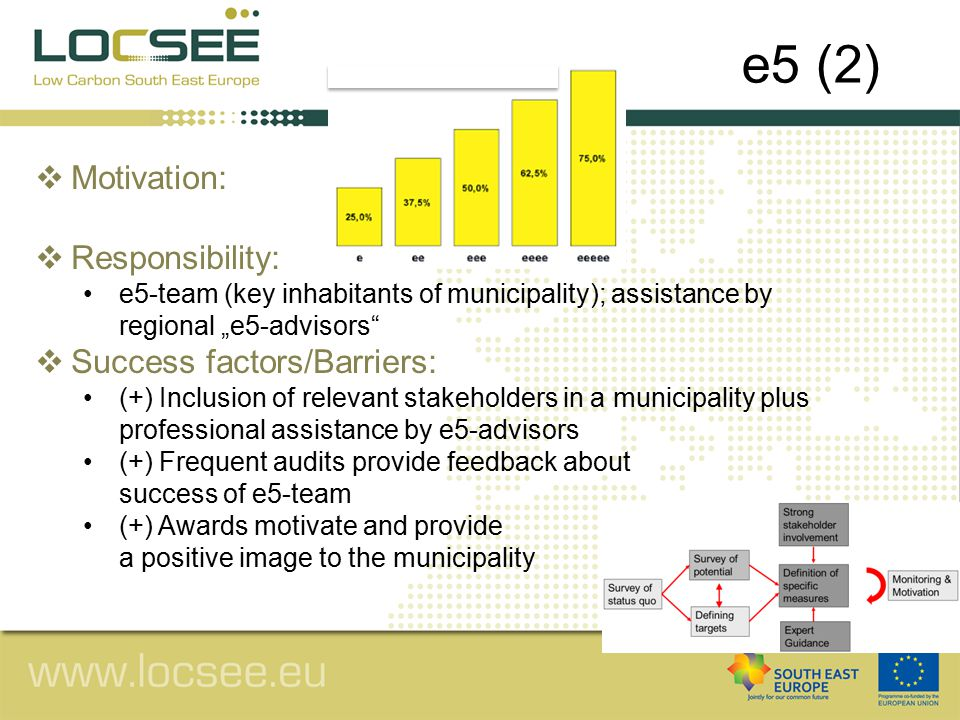 """ Motivation:  Responsibility: e5-team (key inhabitants of municipality); assistance by regional """"e5-advisors  Success factors/Barriers: (+) Inclusion of relevant stakeholders in a municipality plus professional assistance by e5-advisors (+) Frequent audits provide feedback about success of e5-team (+) Awards motivate and provide a positive image to the municipality e5 (2)"""