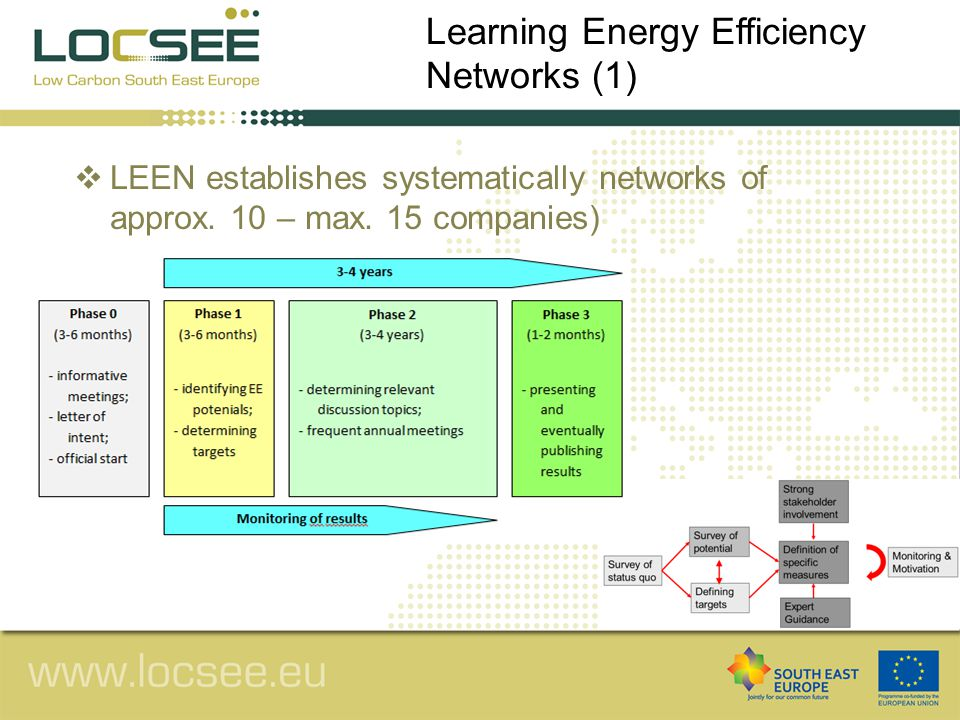 """ Effects: Energy efficiency is doubled ¾ of measures had an internal interest rate >12%  Responsibility: key player to initiate and maintain momentum of the network  Success factors/Barriers: (+) Experience exchange reduces """"information costs (+) One player takes the leading role to maintain momentum (+) Professional consulting and moderation (process steering) (+) Long-lasting initiative (mutual trust) (+) Participating companies must not be competitor Learning Energy Efficiency Networks (2)"""