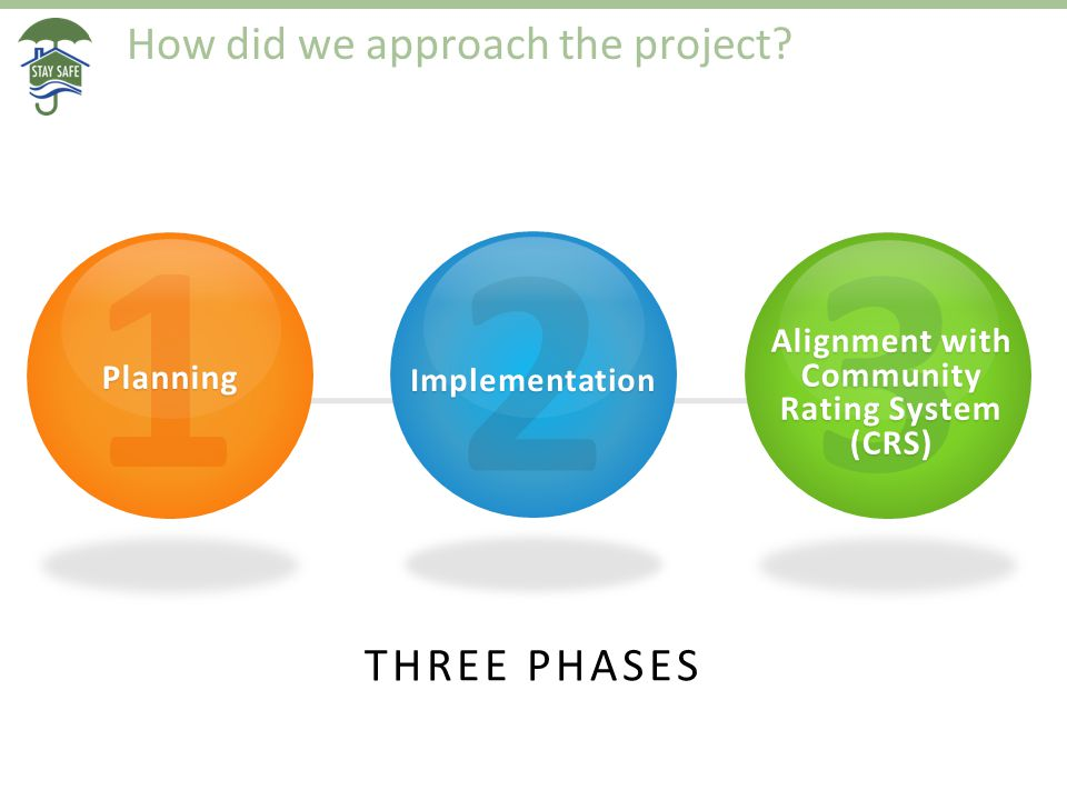 How did we approach the project? 1Planning 2Implementation 3 Alignment with Community Rating System (CRS) THREE PHASES