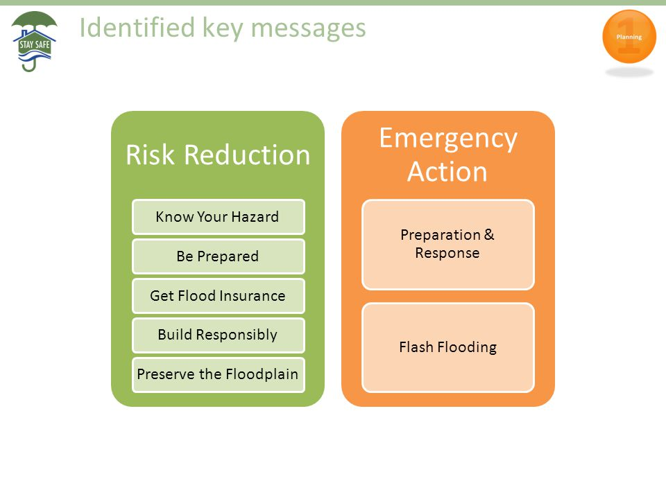 Identified key messages Risk Reduction Know Your HazardBe PreparedGet Flood InsuranceBuild ResponsiblyPreserve the Floodplain Emergency Action Preparation & Response Flash Flooding