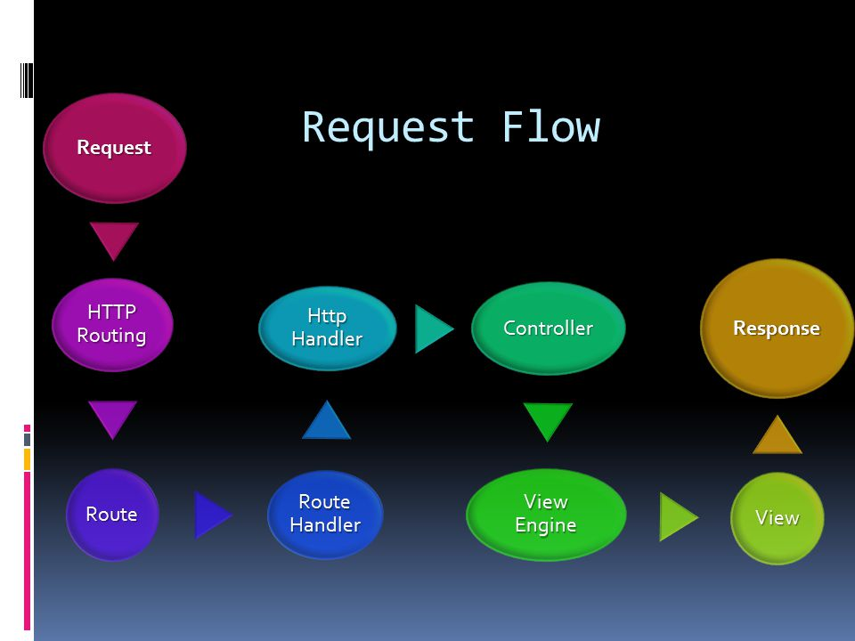 Request Flow Request HTTP Routing Route Route Handler Http Handler Controller View Engine View Response