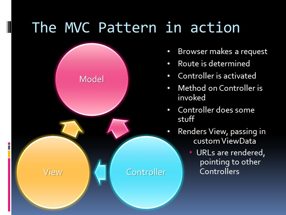 ModelController View The MVC Pattern in action Browser makes a request Route is determined Controller is activated Method on Controller is invoked Controller does some stuff Renders View, passing in custom ViewData URLs are rendered, pointing to other Controllers