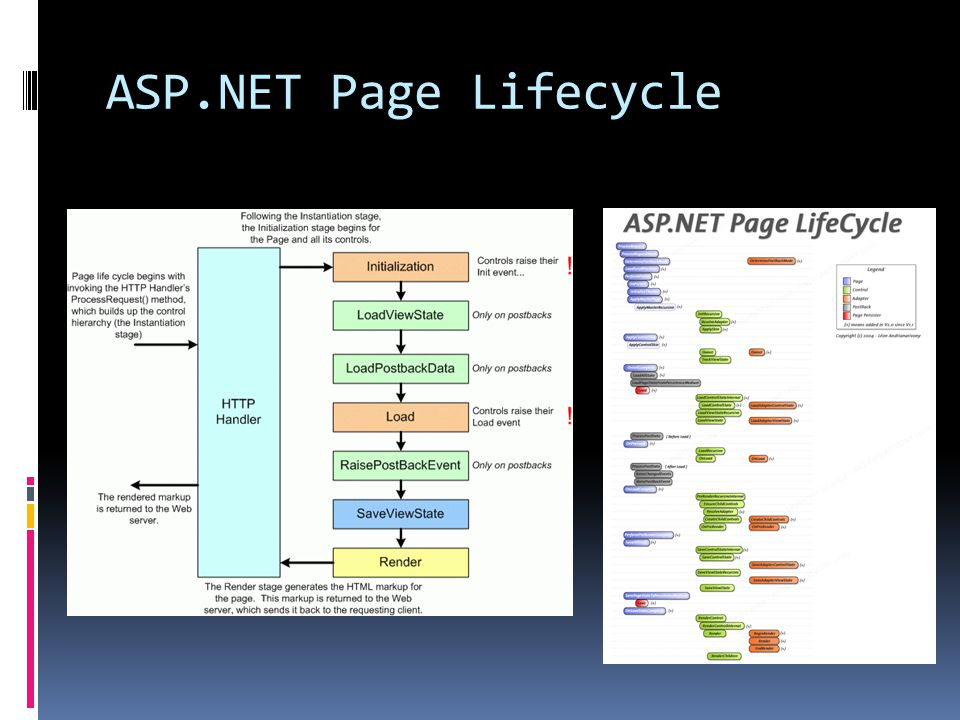 ASP.NET Page Lifecycle