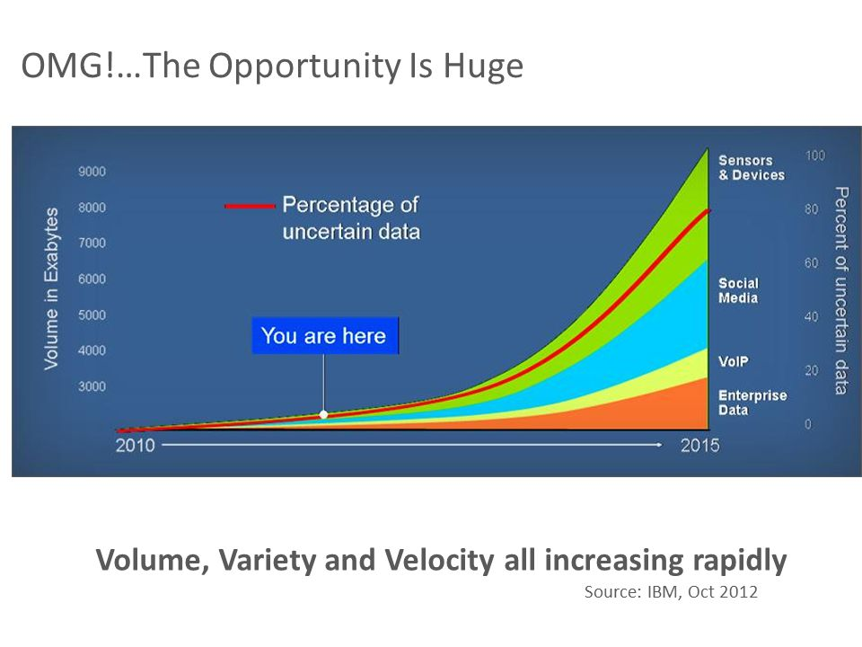 Volume, Variety and Velocity all increasing rapidly Source: IBM, Oct 2012 OMG!…The Opportunity Is Huge