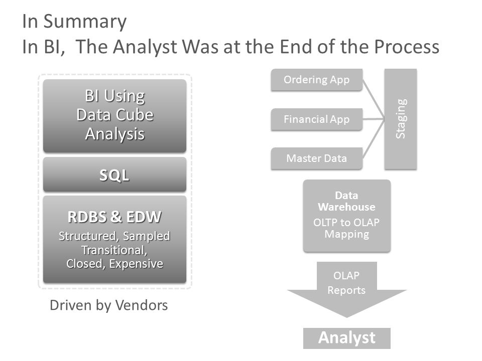 Data Warehouse OLTP to OLAP Mapping Data Warehouse OLTP to OLAP Mapping Analyst In Summary In BI, The Analyst Was at the End of the Process Ordering App Financial App Master Data Staging OLAP Reports BI Using Data Cube Analysis Structured, Sampled Transitional, Closed, Expensive RDBS & EDW SQLSQLSQLSQL Driven by Vendors