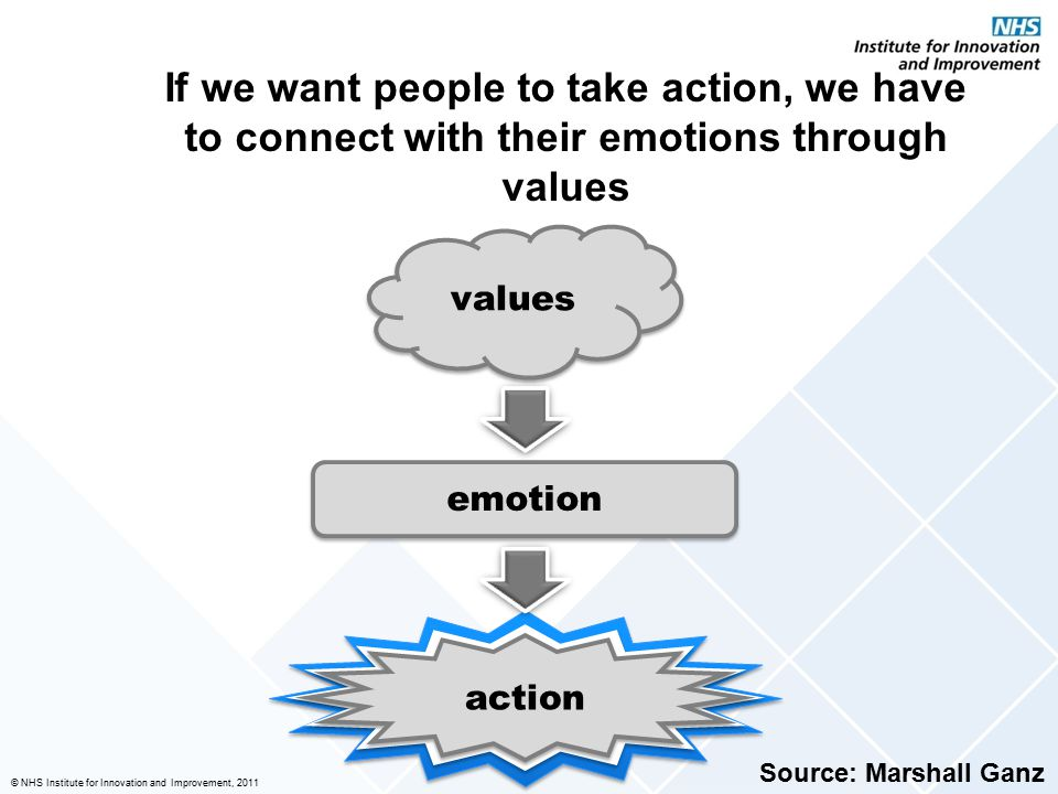 © NHS Institute for Innovation and Improvement, 2011 If we want people to take action, we have to connect with their emotions through values action va