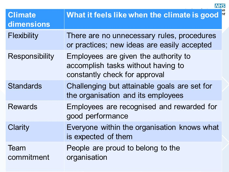 Climate dimensions What it feels like when the climate is good FlexibilityThere are no unnecessary rules, procedures or practices; new ideas are easil