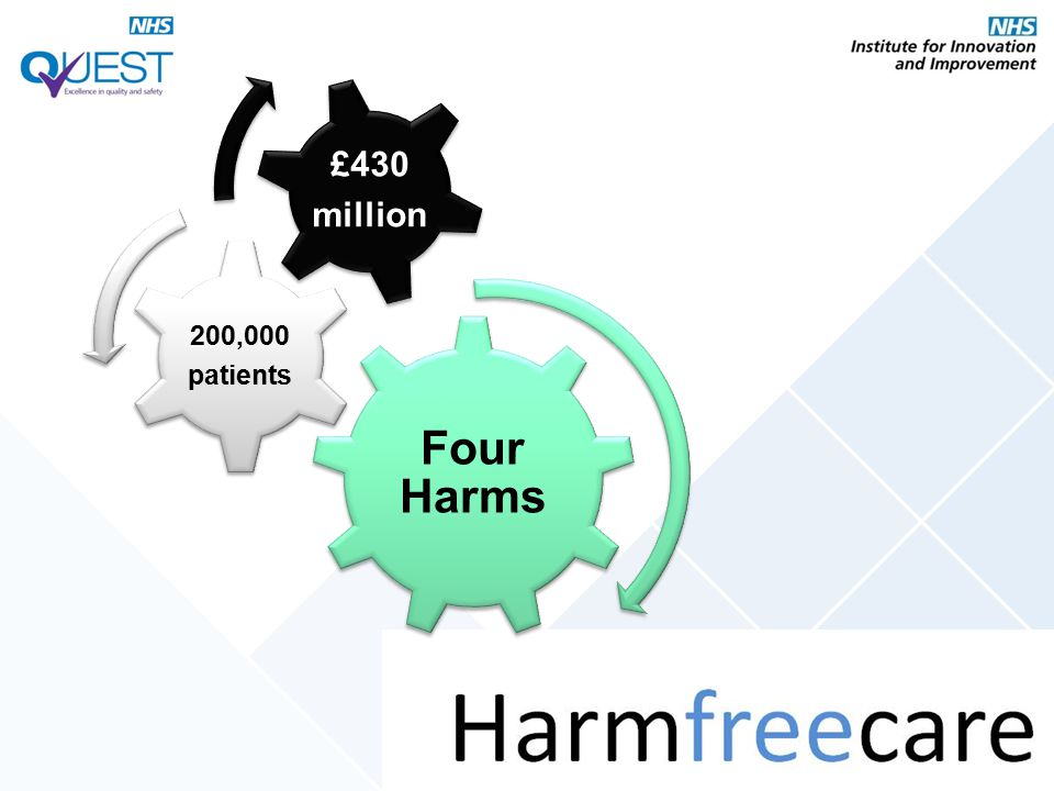 Four Harms 200,000 patients £430 million