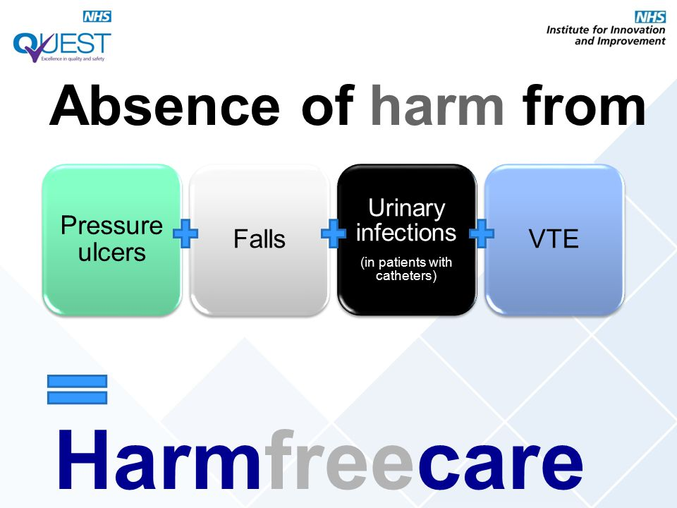 Pressure ulcers Falls Urinary infections (in patients with catheters) VTE Harmfreecare Absence of harm from