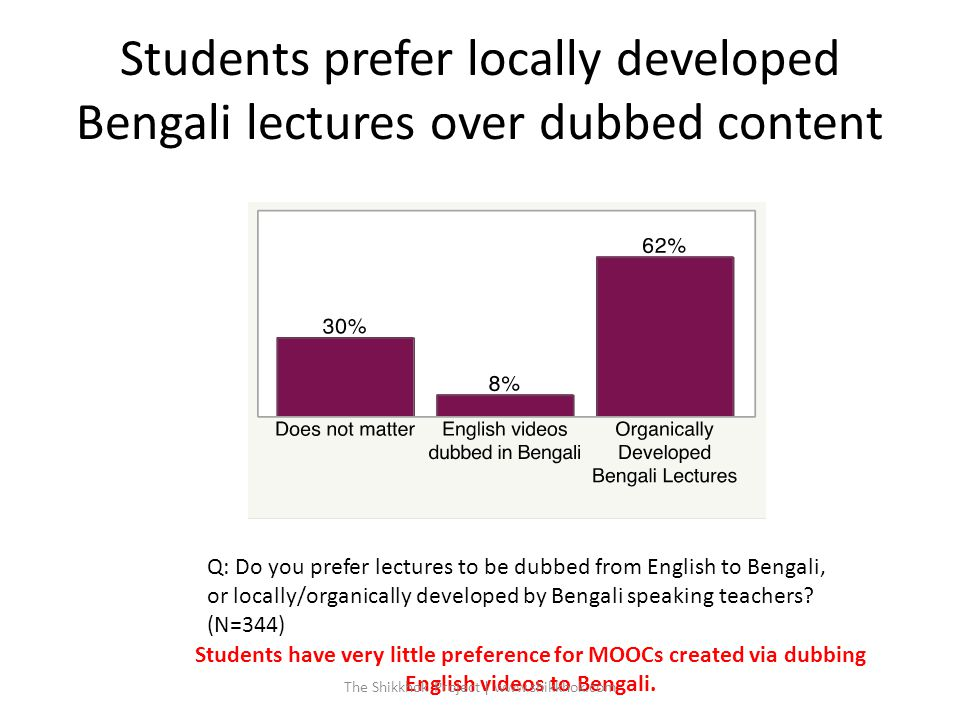 Students prefer locally developed Bengali lectures over dubbed content Q: Do you prefer lectures to be dubbed from English to Bengali, or locally/organically developed by Bengali speaking teachers.