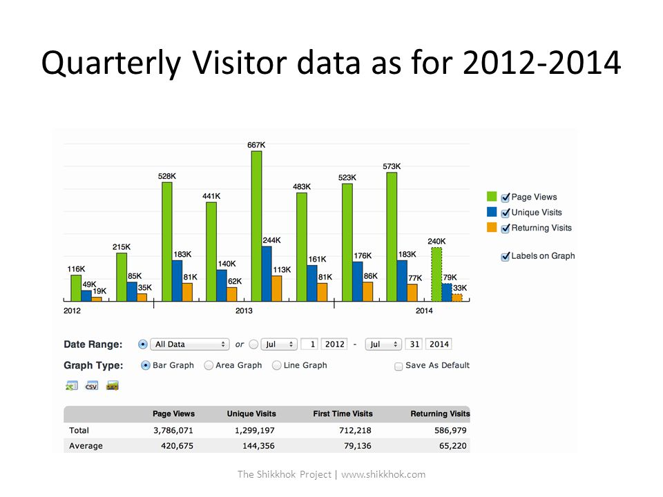 Quarterly Visitor data as for 2012-2014 The Shikkhok Project | www.shikkhok.com
