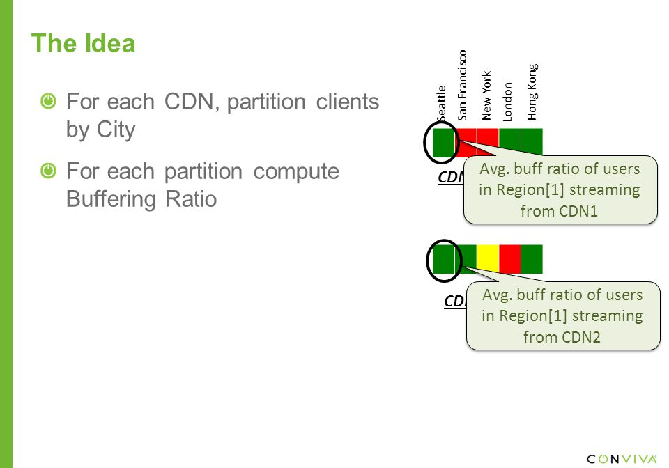 CDN1 (buffering ratio) CDN2 (buffering ratio) The Idea Avg.
