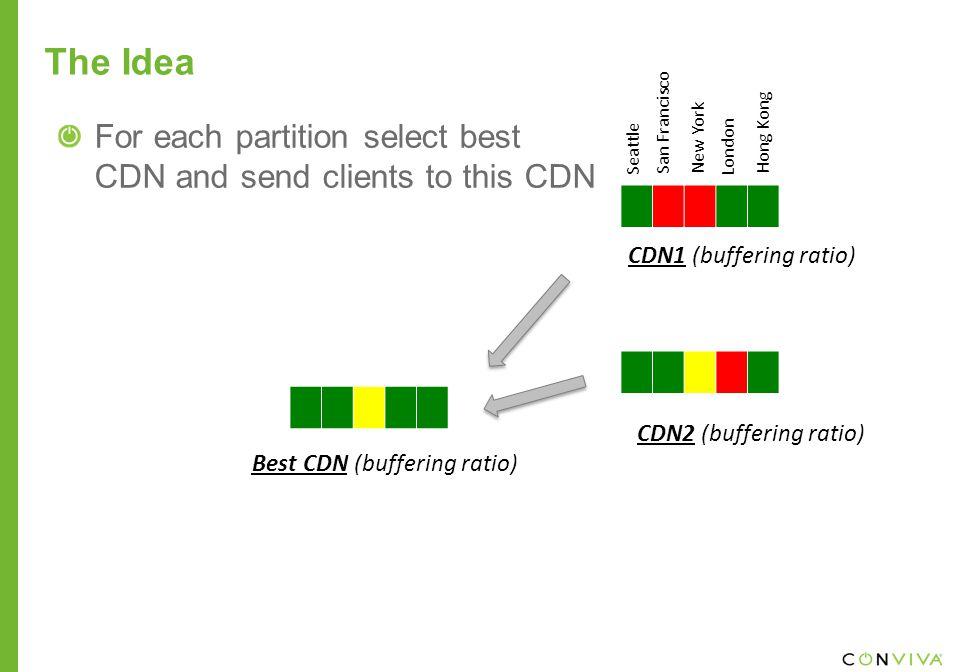 Best CDN (buffering ratio) The Idea CDN1 (buffering ratio) CDN2 (buffering ratio) For each partition select best CDN and send clients to this CDN Seattle San Francisco New York London Hong Kong