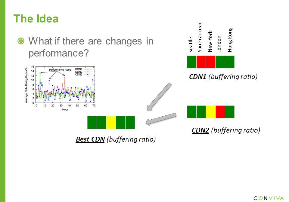 The Idea Best CDN (buffering ratio) CDN1 (buffering ratio) CDN2 (buffering ratio) What if there are changes in performance.
