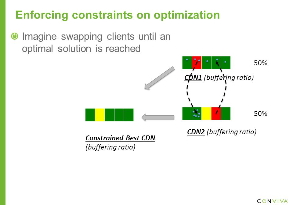 Enforcing constraints on optimization Imagine swapping clients until an optimal solution is reached Constrained Best CDN (buffering ratio) CDN1 (buffering ratio) CDN2 (buffering ratio) 50%