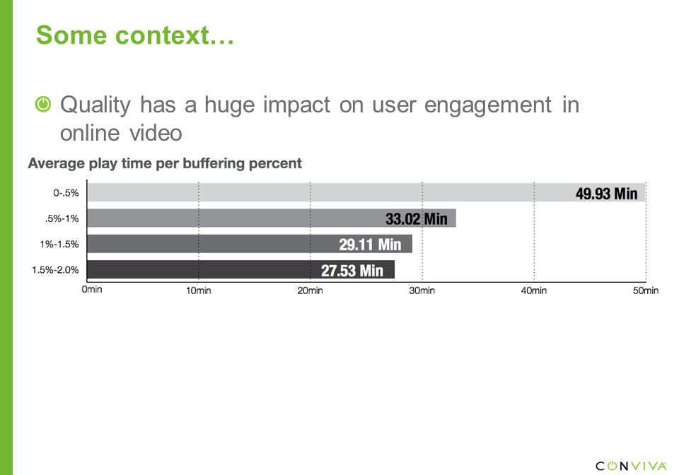 Some context… Quality has a huge impact on user engagement in online video