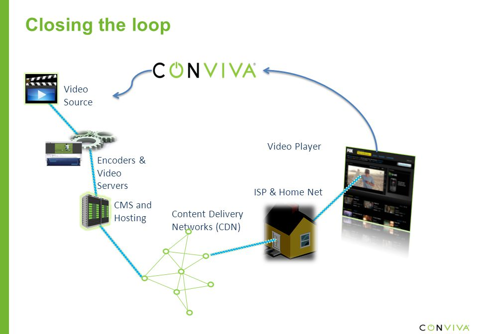 Video Source Encoders & Video Servers CMS and Hosting Content Delivery Networks (CDN) ISP & Home Net Video Player Closing the loop