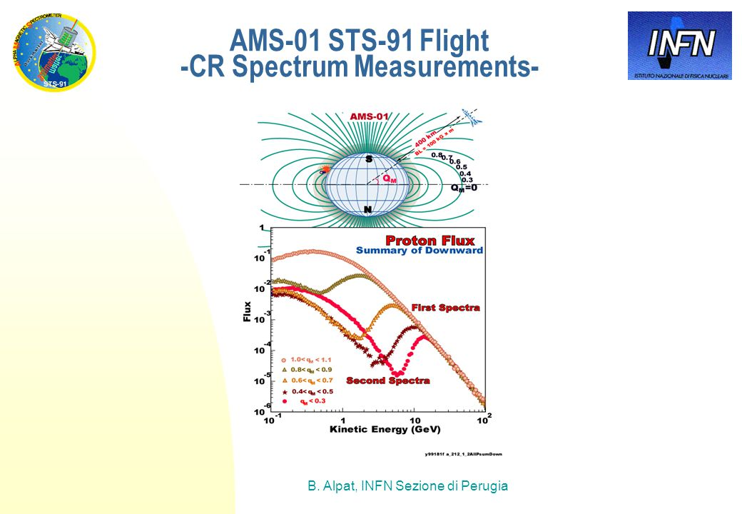 B. Alpat, INFN Sezione di Perugia AMS-01 STS-91 Flight -CR Spectrum Measurements-
