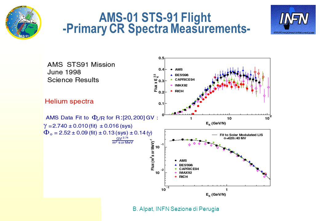 B. Alpat, INFN Sezione di Perugia AMS-01 STS-91 Flight -Primary CR Spectra Measurements-