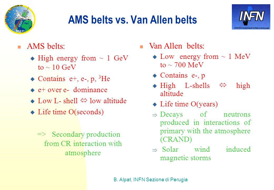 B. Alpat, INFN Sezione di Perugia AMS belts vs.