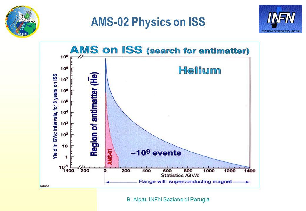 B. Alpat, INFN Sezione di Perugia AMS-02 Physics on ISS