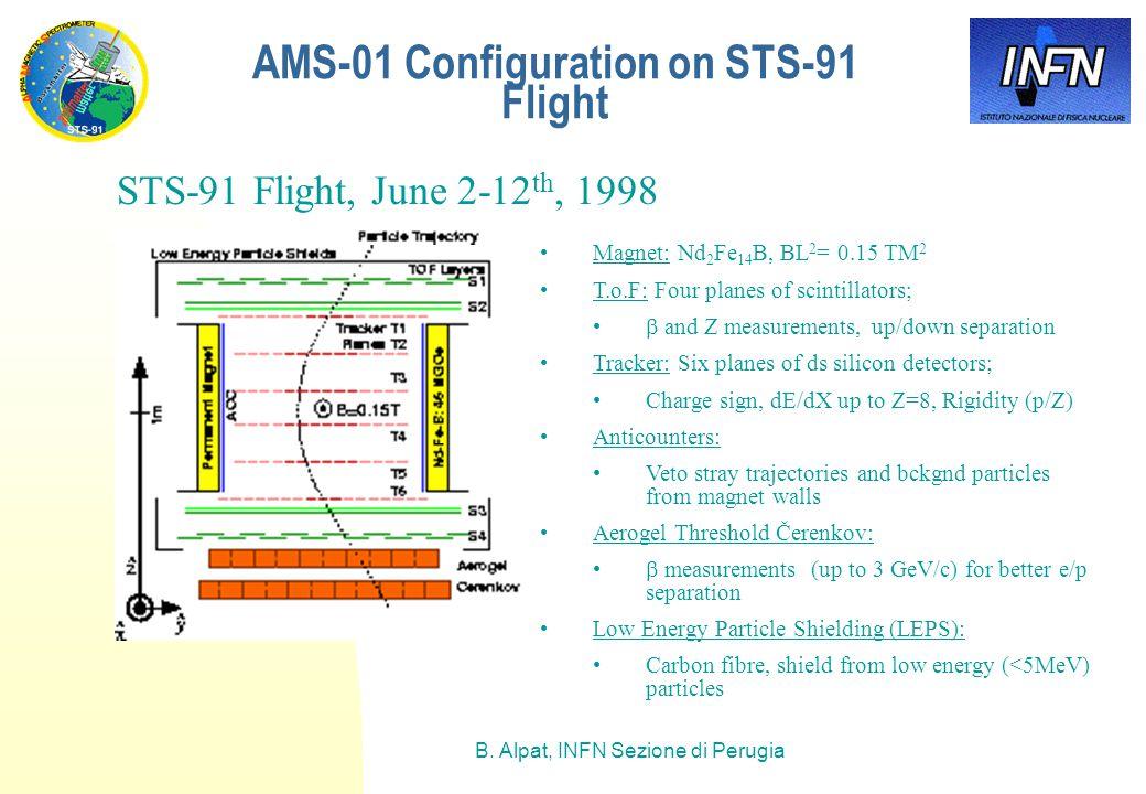 B. Alpat, INFN Sezione di Perugia AMS-01 Configuration on STS-91 Flight STS-91 Flight, June 2-12 th, 1998 Magnet: Nd 2 Fe 14 B, BL 2 = 0.15 TM 2 T.o.F