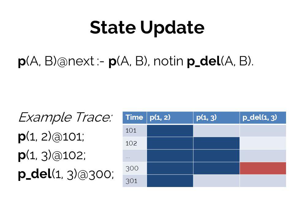 State Update p(A, B)@next :- p(A, B), notin p_del(A, B).