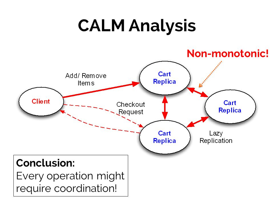 CALM Analysis Conclusion: Every operation might require coordination! Non-monotonic!
