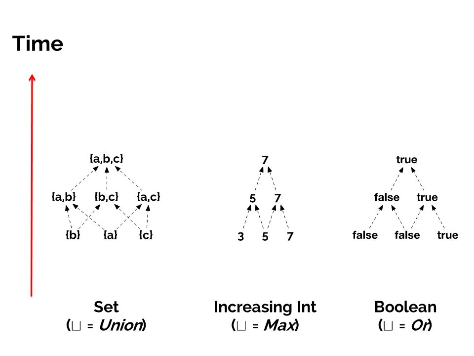 Time Set ( t = Union) Increasing Int ( t = Max) Boolean ( t = Or)