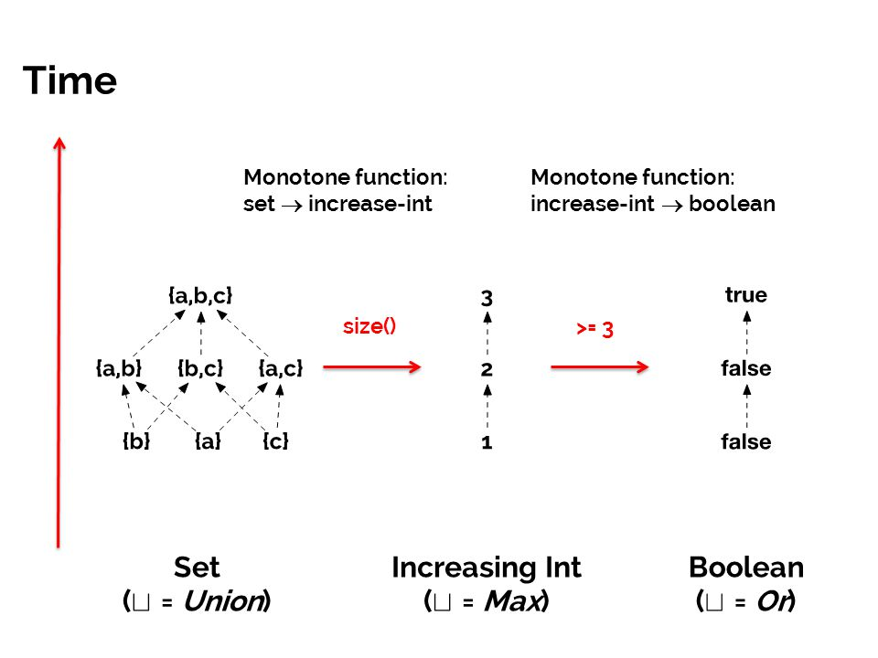 Time Set ( t = Union) Increasing Int ( t = Max) Boolean ( t = Or) size() >= 3 Monotone function: set  increase-int Monotone function: increase-int  boolean