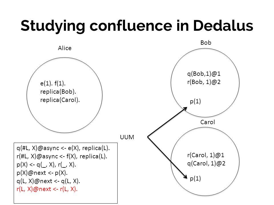 Studying confluence in Dedalus Bob Carol q(Bob,1)@1 r(Bob, 1)@2 e(1).
