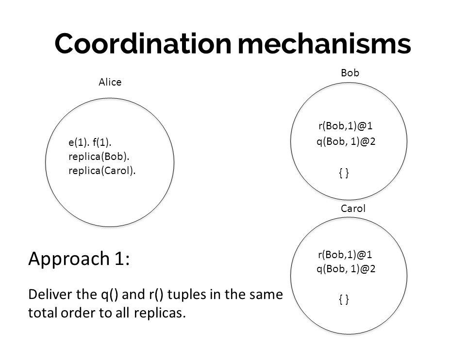 Coordination mechanisms Bob Carol r(Bob,1)@1 e(1).