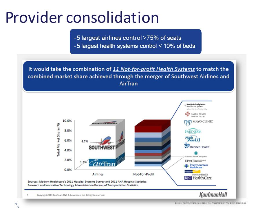 Provider consolidation GE Healthcare Proprietary and Confidential Information Source: Kaufman Hall & Associates, Inc., Presentation by Anu Singh, GE analysis -5 largest airlines control >75% of seats -5 largest health systems control < 10% of beds
