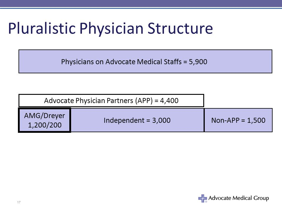 Physicians on Advocate Medical Staffs = 5,900 Advocate Physician Partners (APP) = 4,400 Non-APP = 1,500Independent = 3,000 AMG/Dreyer 1,200/200 Pluralistic Physician Structure 17