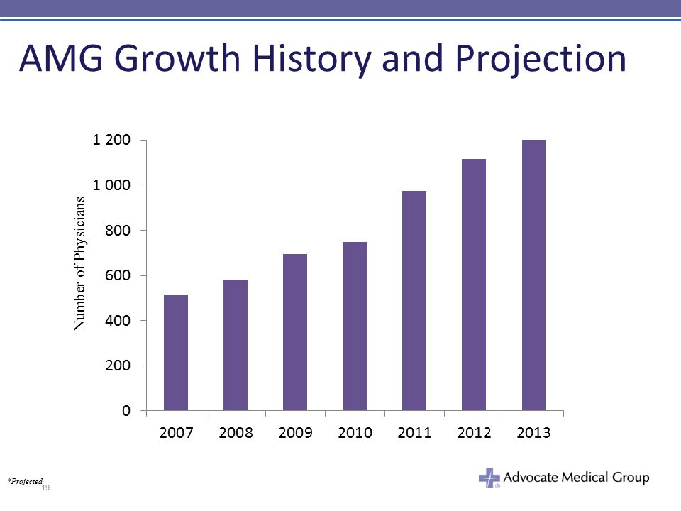 AMG Growth History and Projection *Projected 19 Number of Physicians
