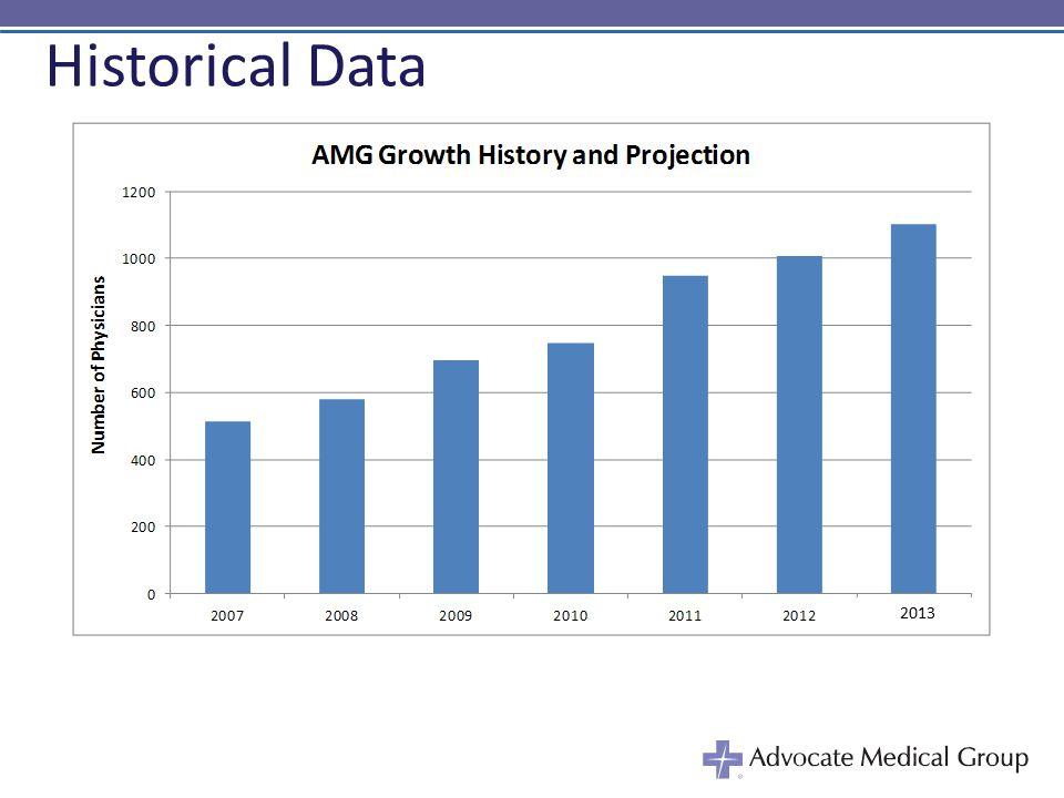 Historical Data 2013
